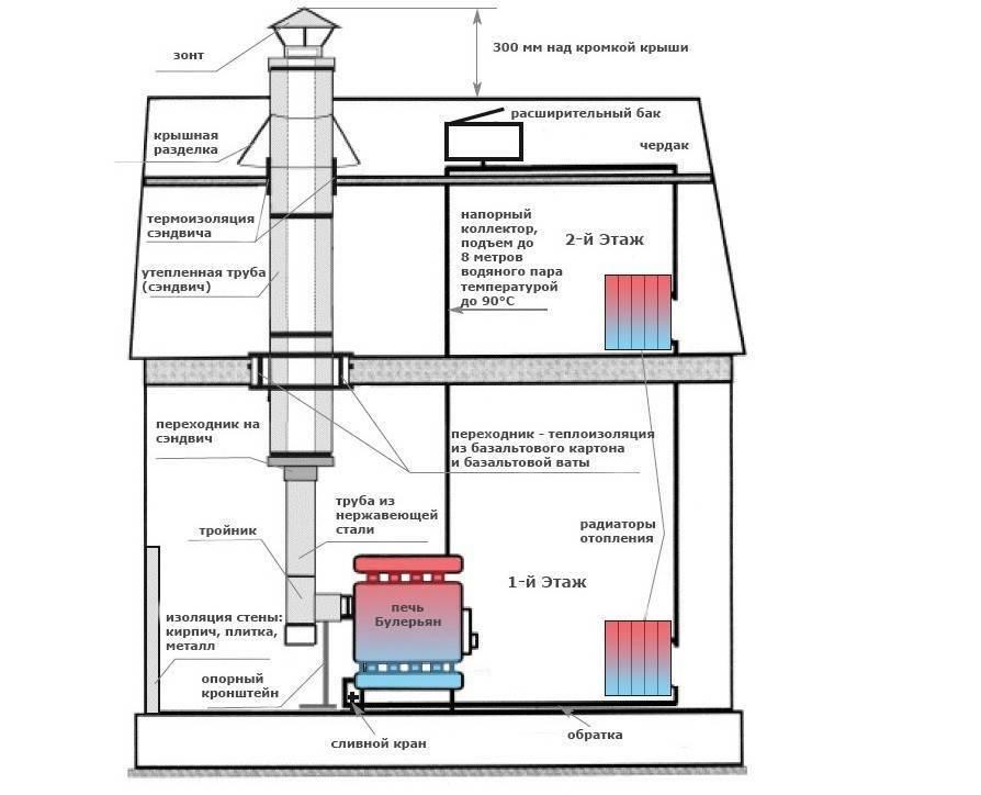 Печи отопительные с водяным контуром - цены, обзор моделей и характеристик