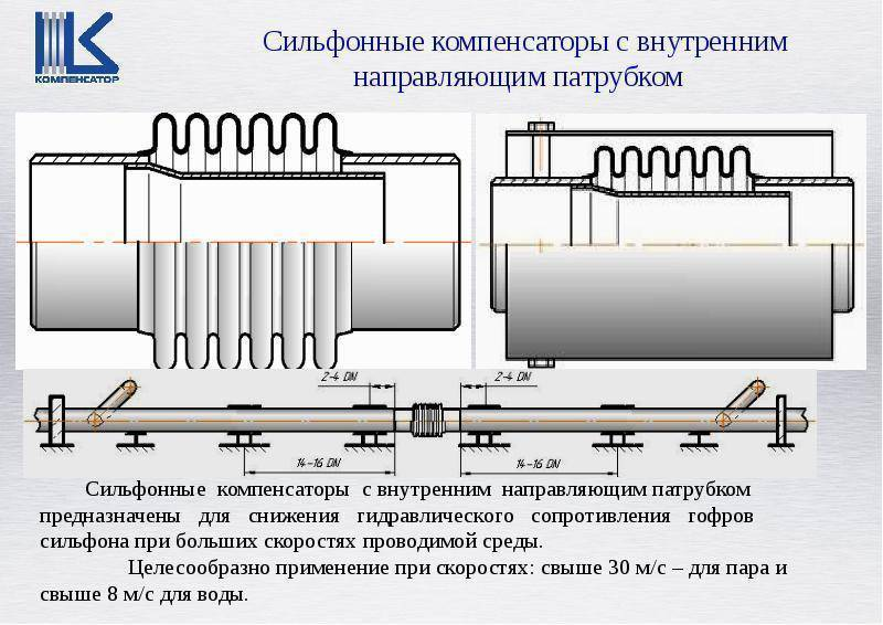 Сильфонные компенсаторы для труб и трубопроводов