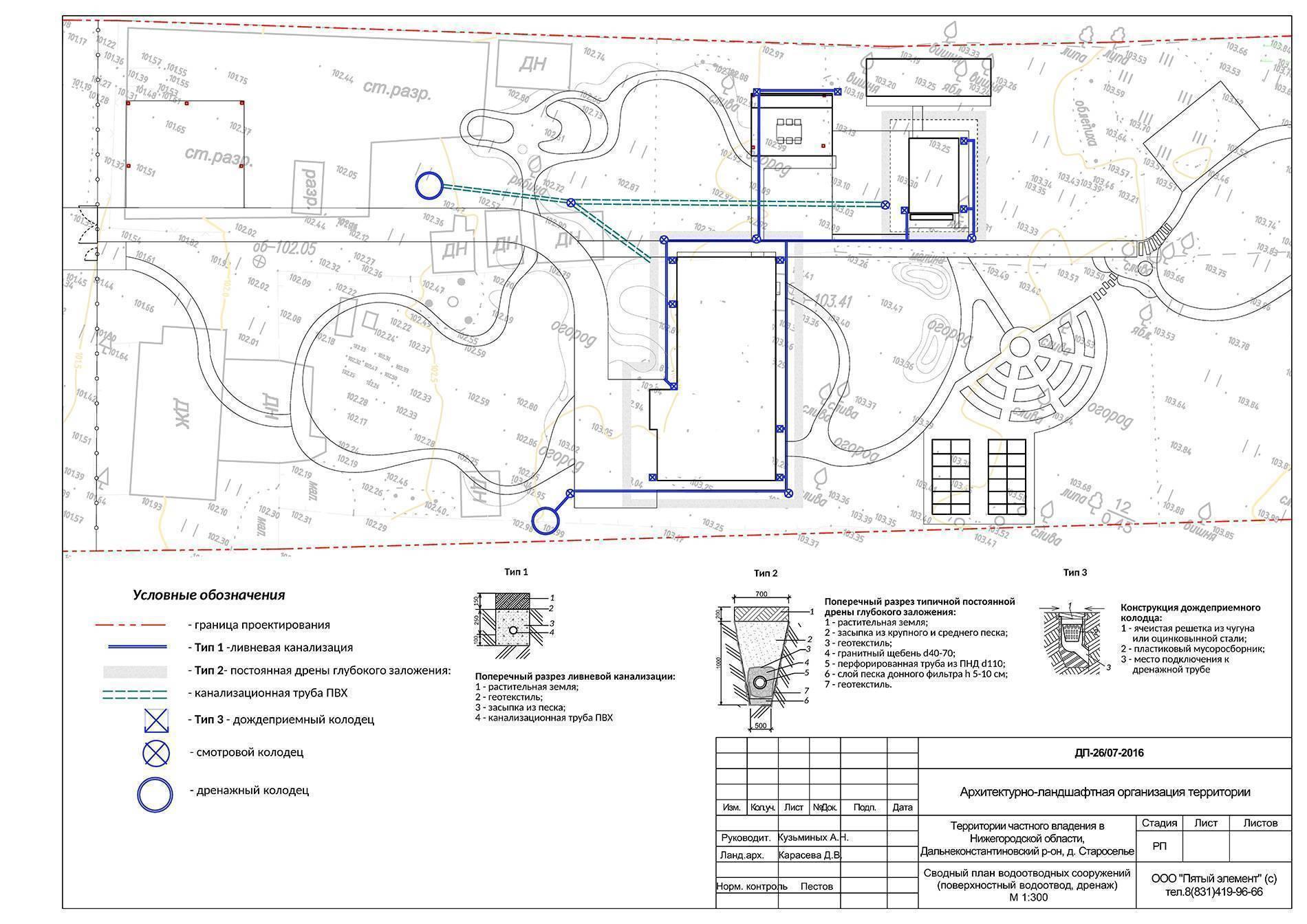 Расчет и проектирование ливневой канализации — пример