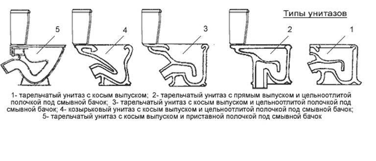 Как установить унитаз в частном доме — установка своими руками