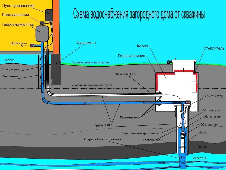 Скважины для воды— пошаговая инструкция по бурению и обустройству своими руками
