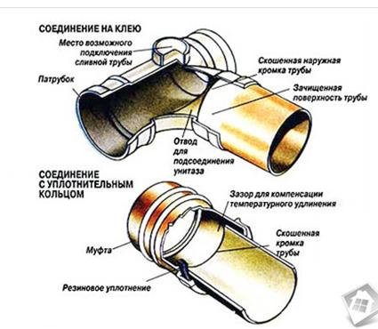 Чем и как соединять трубы пвх – оптимальные способы соединений
