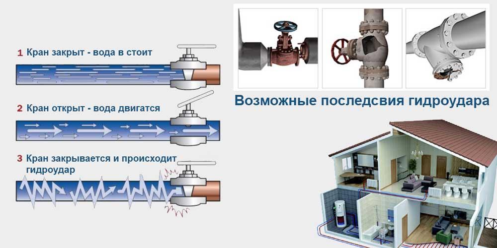 Гидроудар в системах водоснабжения и отопления + методы защиты от него