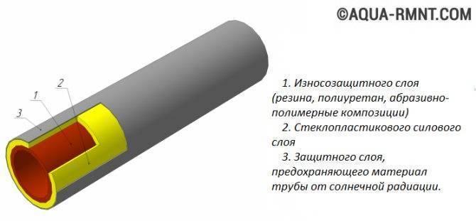 Трубы композитные стеклопластиковые