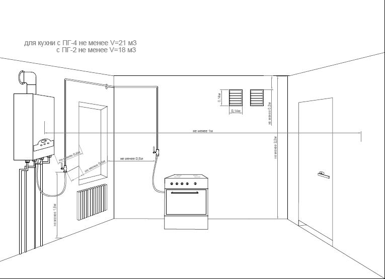 Установка газовой колонки в квартире своими руками — требования и технические нормы для установки