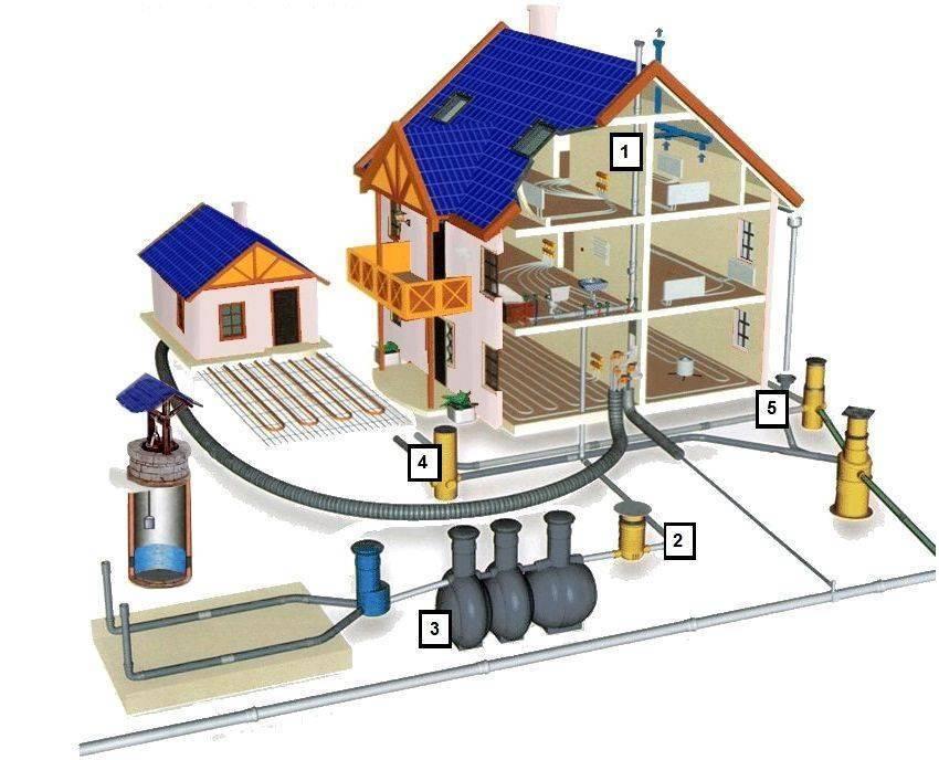 Ливневая канализация в многоэтажном доме. устройство. внутренняя часть.