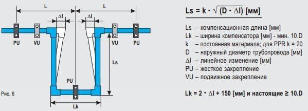 Что сделать для «погашения» гидроударов в системе водоснабжения?