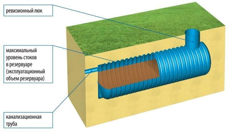 Расчет круглого септика - выгребной ямы из кирпича