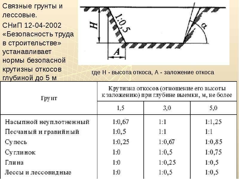 Статья: глубина промерзания грунта в ленинградской области