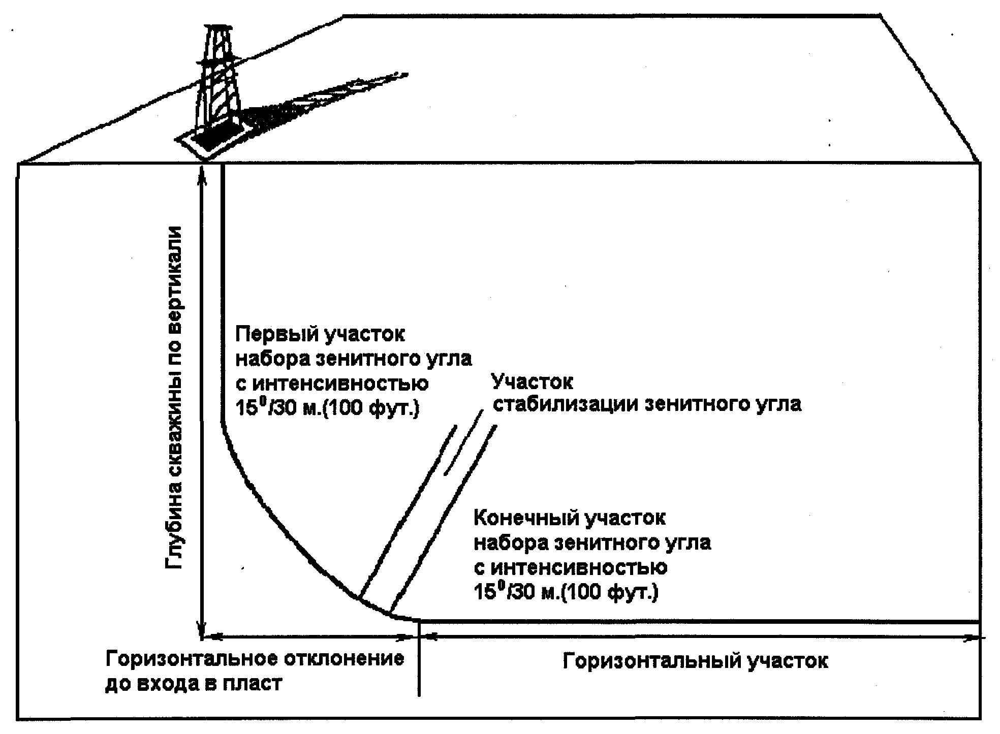 Зенитный угол скважины: основные понятия, общие закономерности