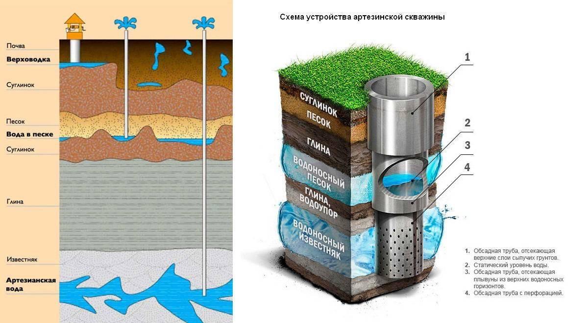 Водозаборная скважина это что такое