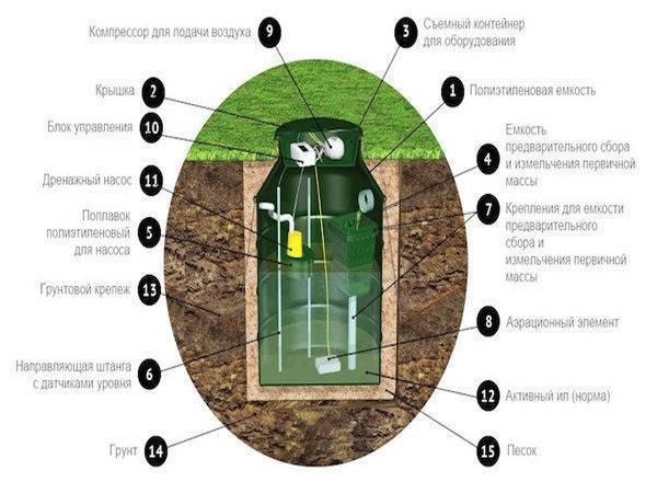 Что лучше: септик или автономная канализация?