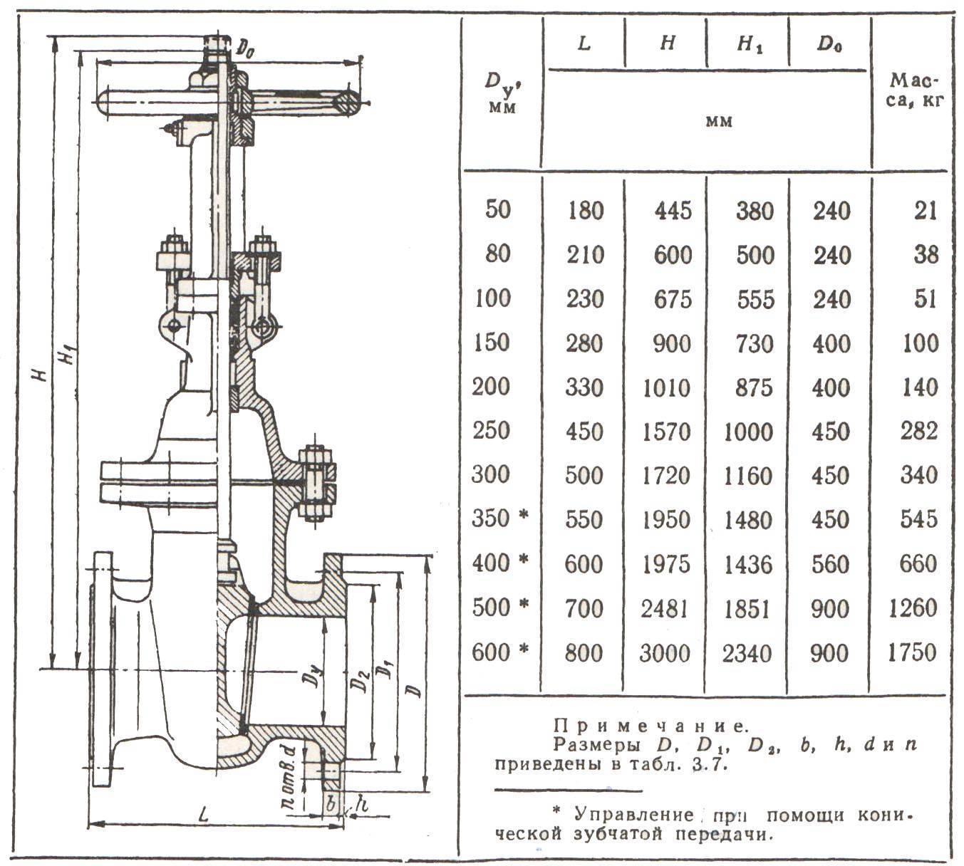 Затворы, задвижки, клапаны: различия и области применения