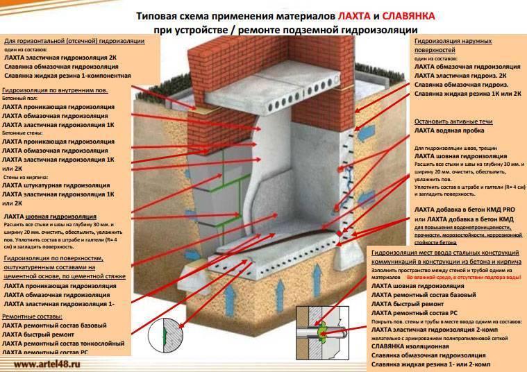 Пенетрон - проникающая гидроизоляция и глубокая пропитка для бетона: инструкция, отзывы, расход и цена в екатеринбурге - пенетрон урал
