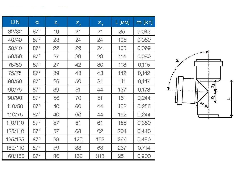 Канализационные пвх-трубы для внутренней канализации: фасонные части для пластиковых конструкций, фитинги из нпвх