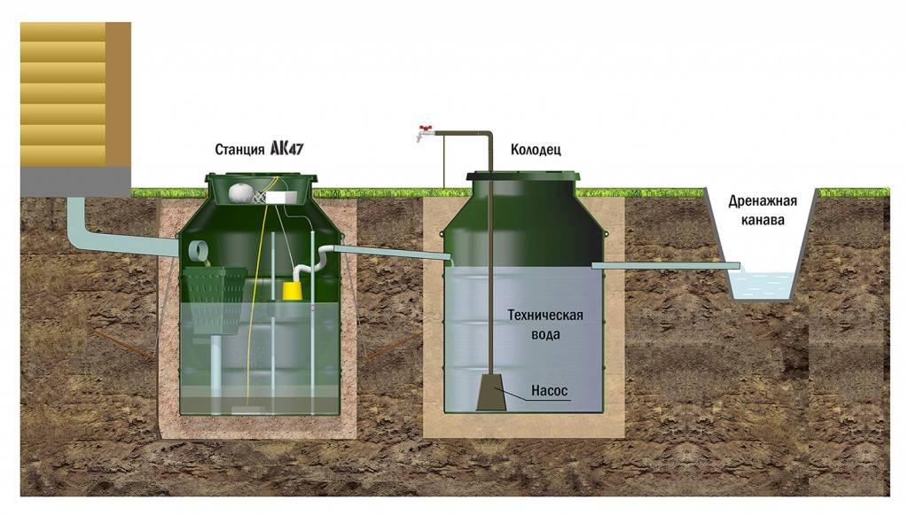 Виды систем очистки сточных вод для загородного дома на сайте недвио
