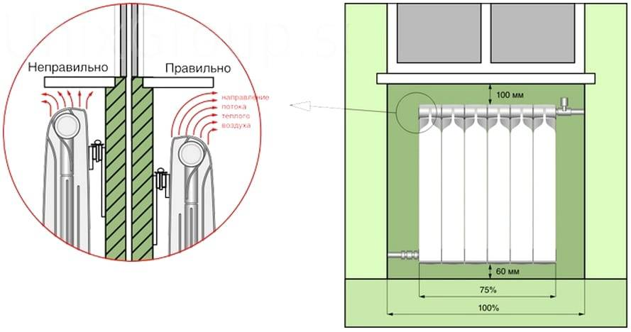 Как установить батарею отопления: установка радиаторов своими руками в квартире, как правильно поставить, как добавить отопительную батарею самостоятельно, монтаж, как монтировать