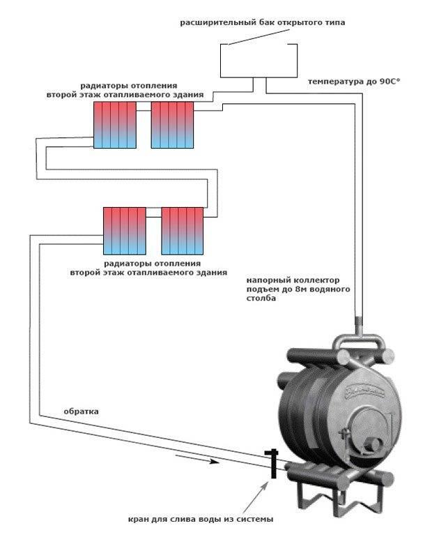 Как сделать печное отопление в частном доме: варианты устройства с воздушным и водяным контурами