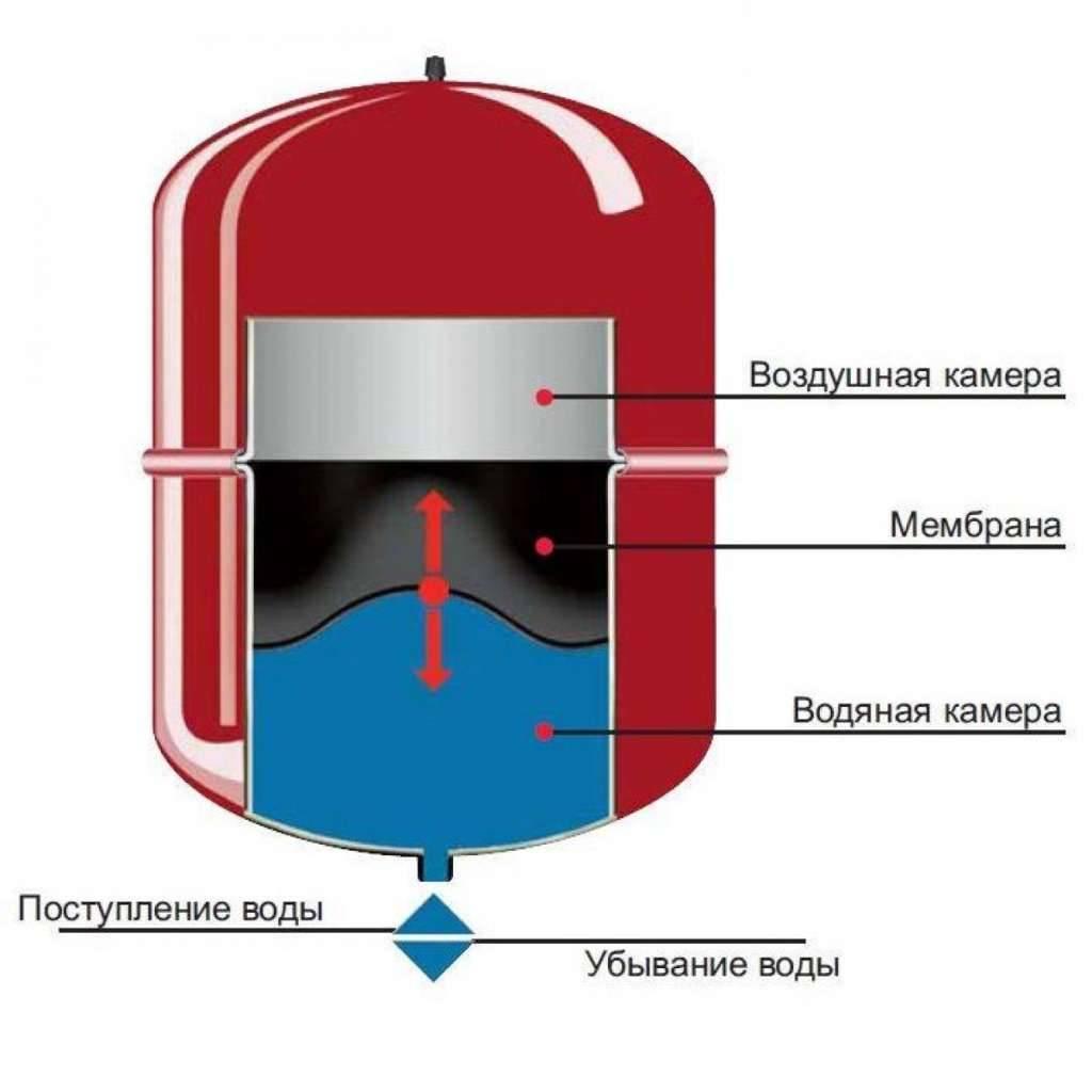Гидроаккумулятор системы водоснабжения частного дома