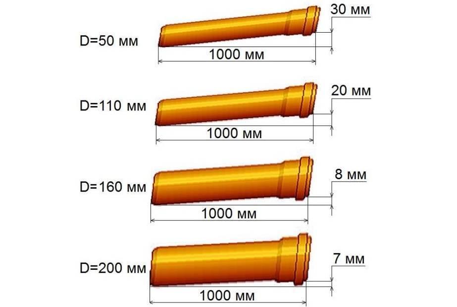 В чем особенность рыжих канализационных труб? рыжие трубы для наружной канализации труба канализационная 110 рыжая