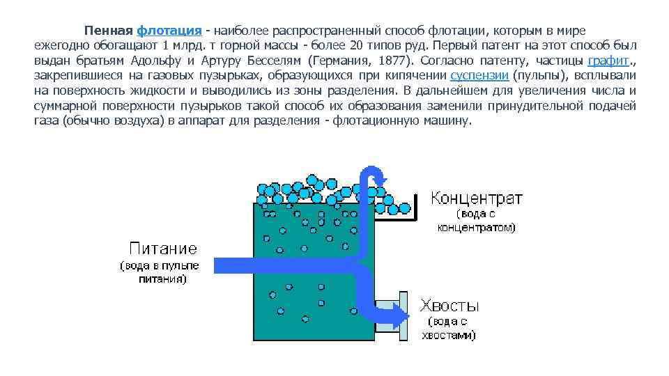 Флотация - метод очистки сточных вод: что это такое
