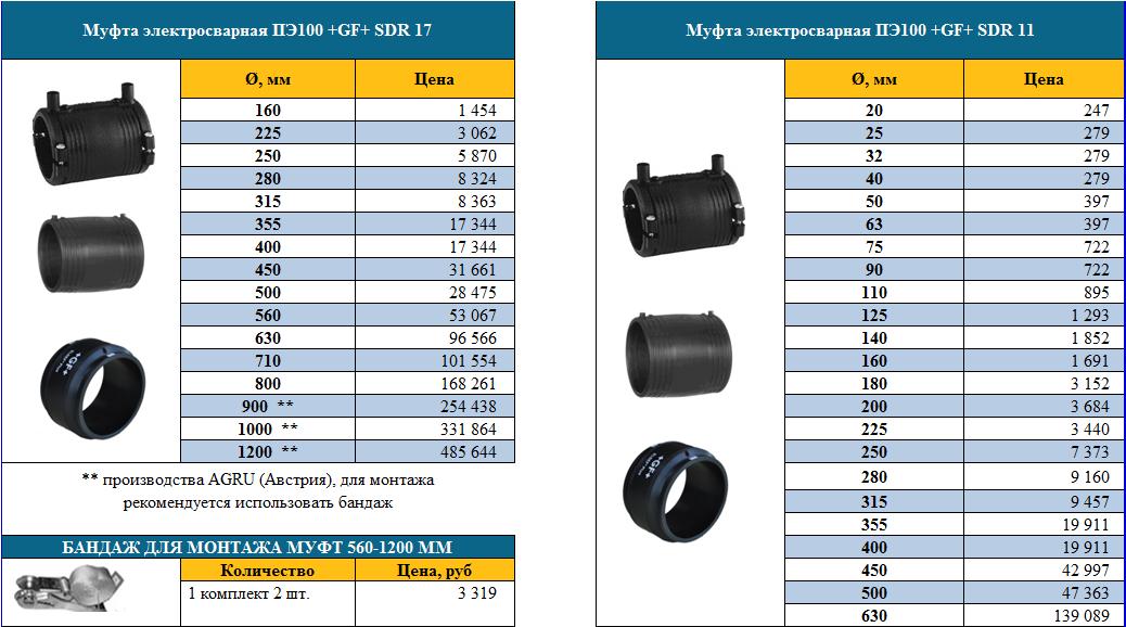 Трубы пнд для водопровода: маркировка, таблица размеров и диаметров полиэтиленовых изделий
