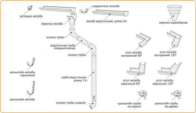Монтаж водосточной системы своими руками – инструкция, расчет и крепление водостоков