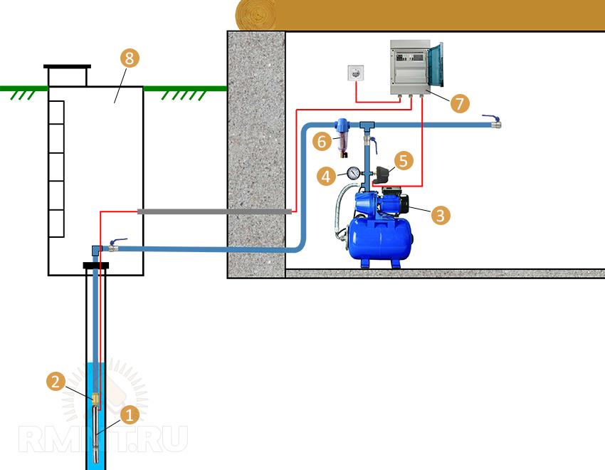 4 схемы разводки водоснабжения частного дома из скважины