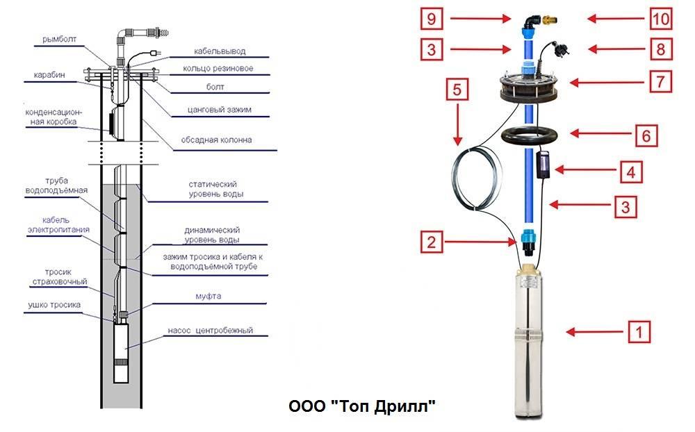 Какие трубы для скважины на возвышении лучше использовать: объясняем развернуто
