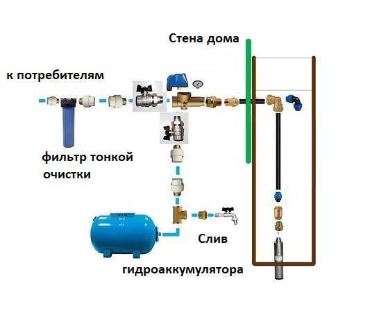 Подключение насосной станции к колодцу: советы по организации системы водоснабжения