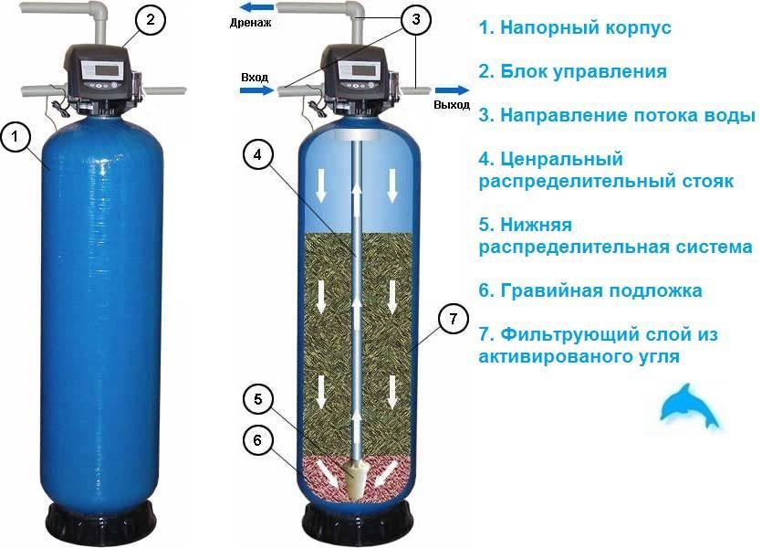 Типы устройства фильтров для воды: что нужно знать?