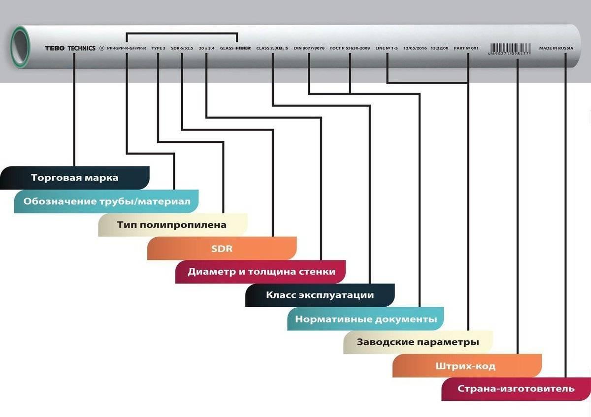 Полипропиленовые трубы: маркировка, таблица с техническими характеристиками, срок эксплуатации