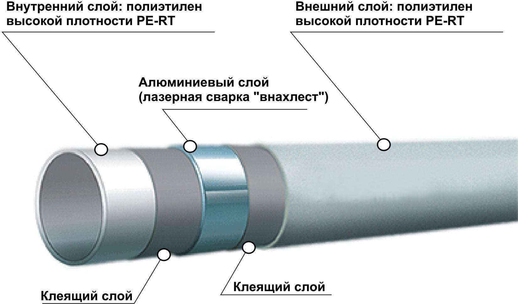 Пластиковые трубы: виды и свойства