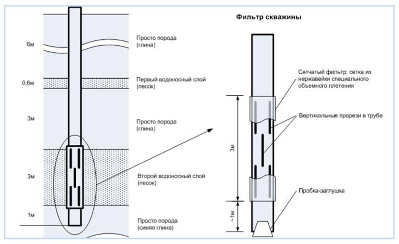 Фильтры для скважин - назначение и разновидности