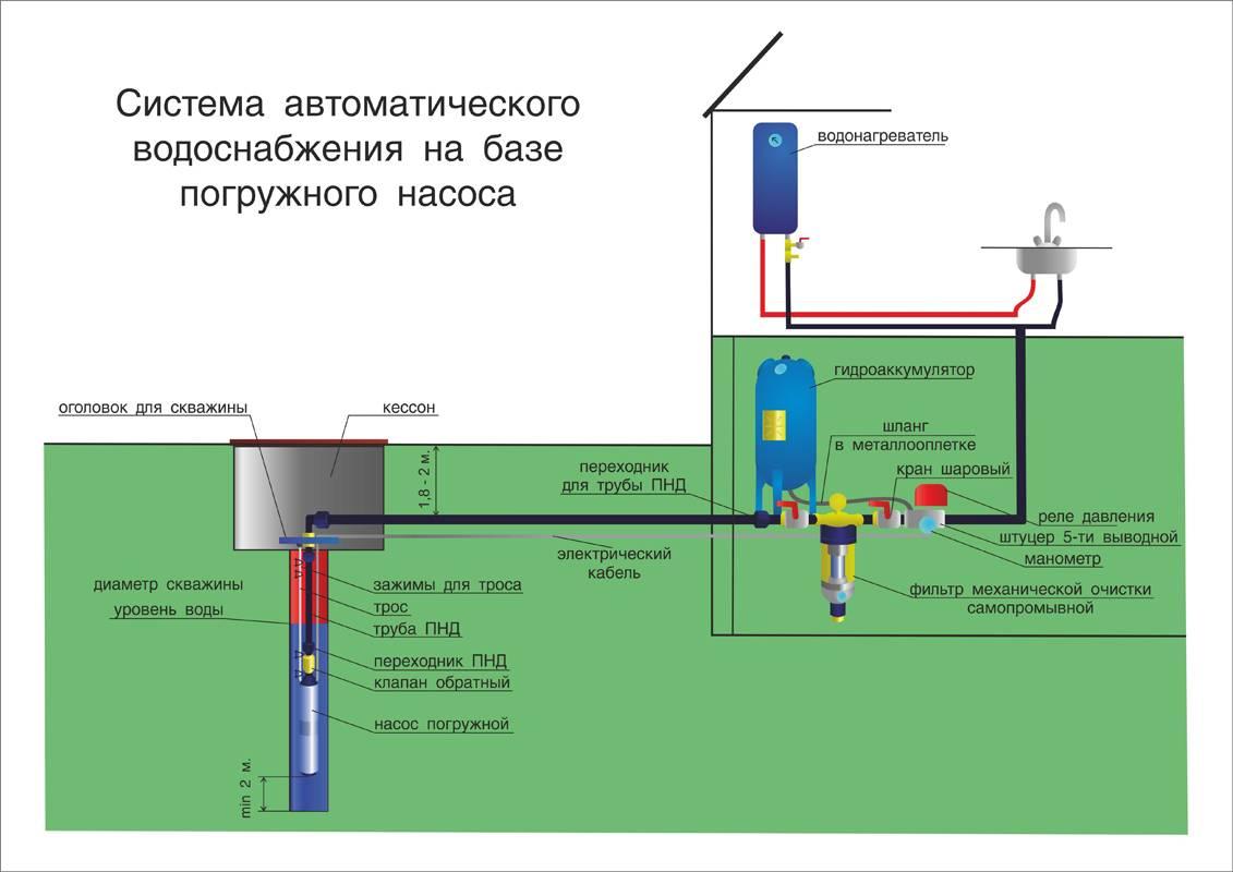 Какой фильтр для воды из колодца установить на даче?
