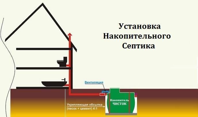 Стоимость ёмкости для канализации