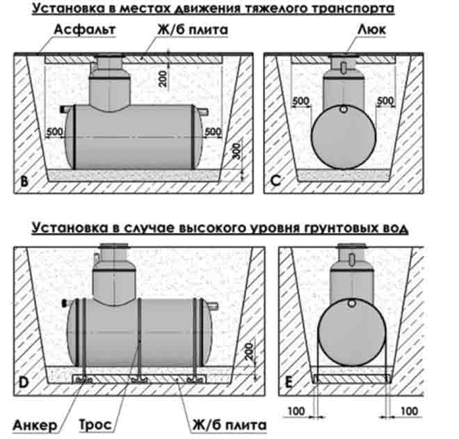 Септик флотенк. конструкция, принципы работы и правила монтажа