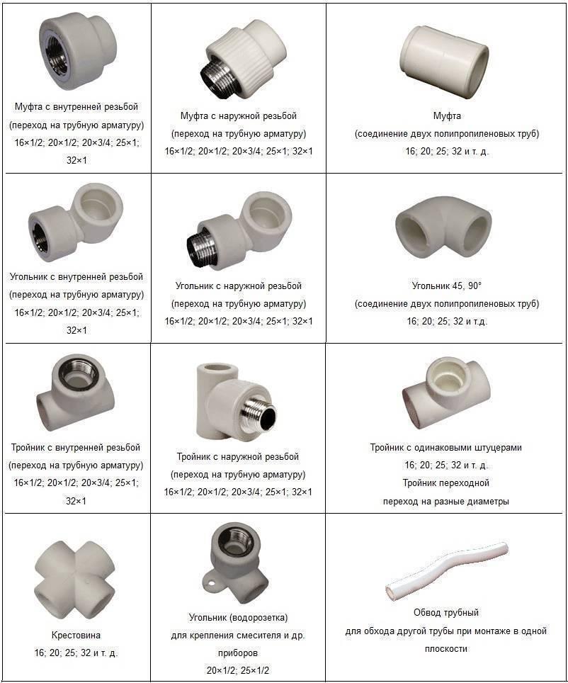 Применение полипропиленовых труб в системах водоснабжения и отопления