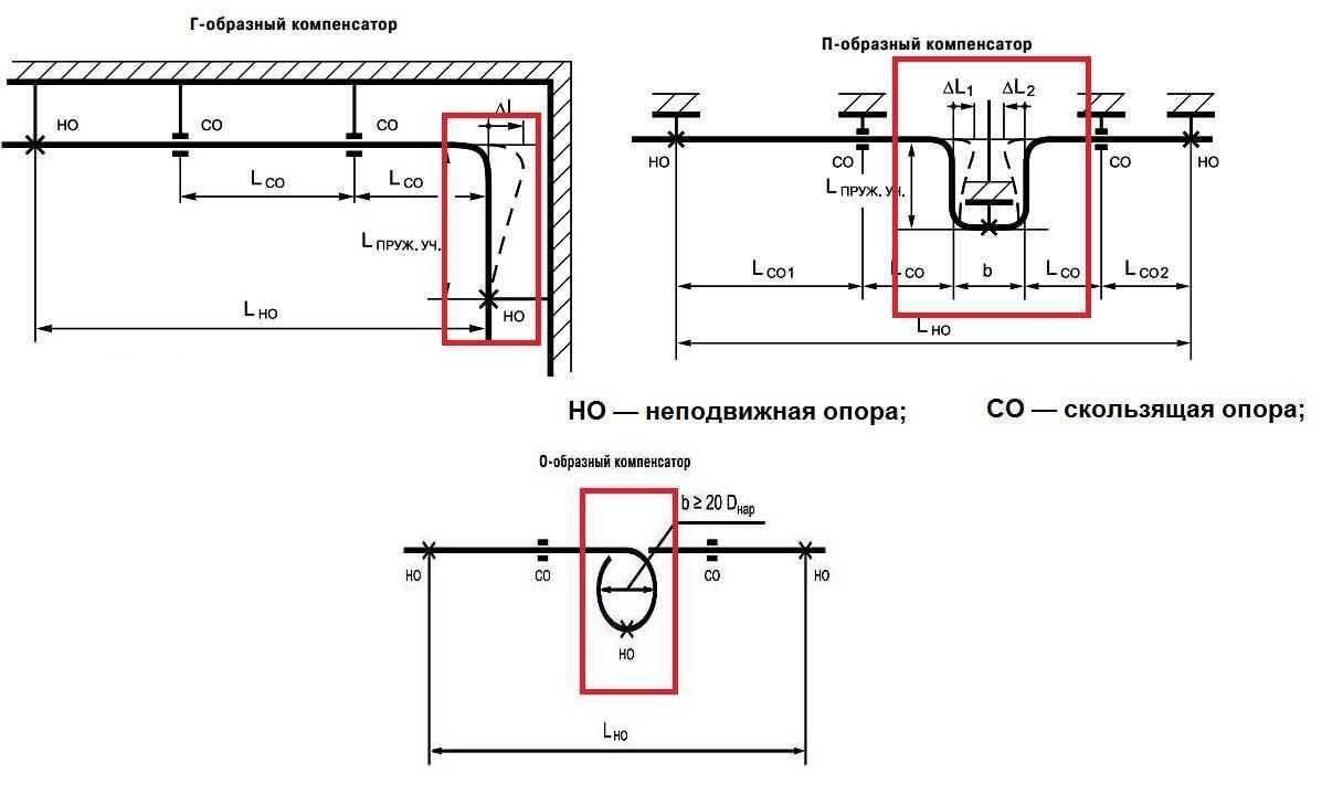 Компенсаторы для трубопроводов отопления и водоснабжения: их виды, назначение и установка