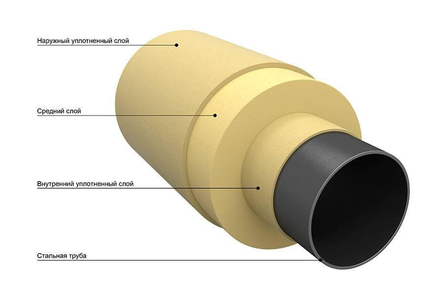 Вус изоляция труб: расшифовка