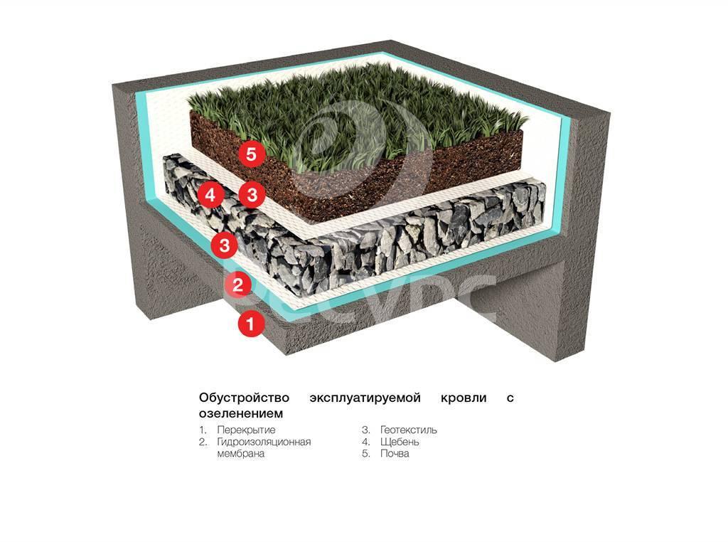 Геотекстиль для садовых дорожек: какой выбрать, применение на даче, как укладывать геоткань