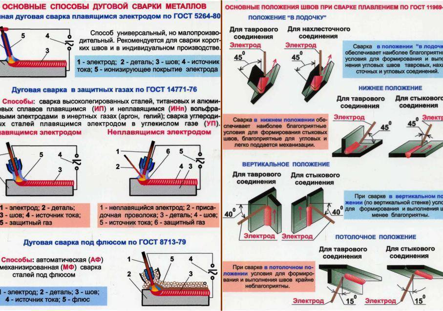 Сварка плавящимся металлическим электродом в защитных газах (мig/маg) и сварка порошковой проволокой | сварка и сварщик