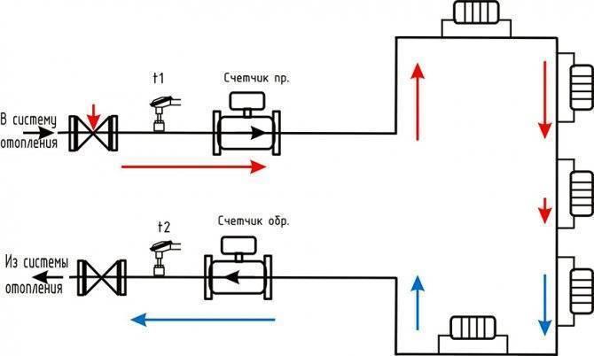 Как поставить счетчики на отопление в квартире - всё о сантехнике