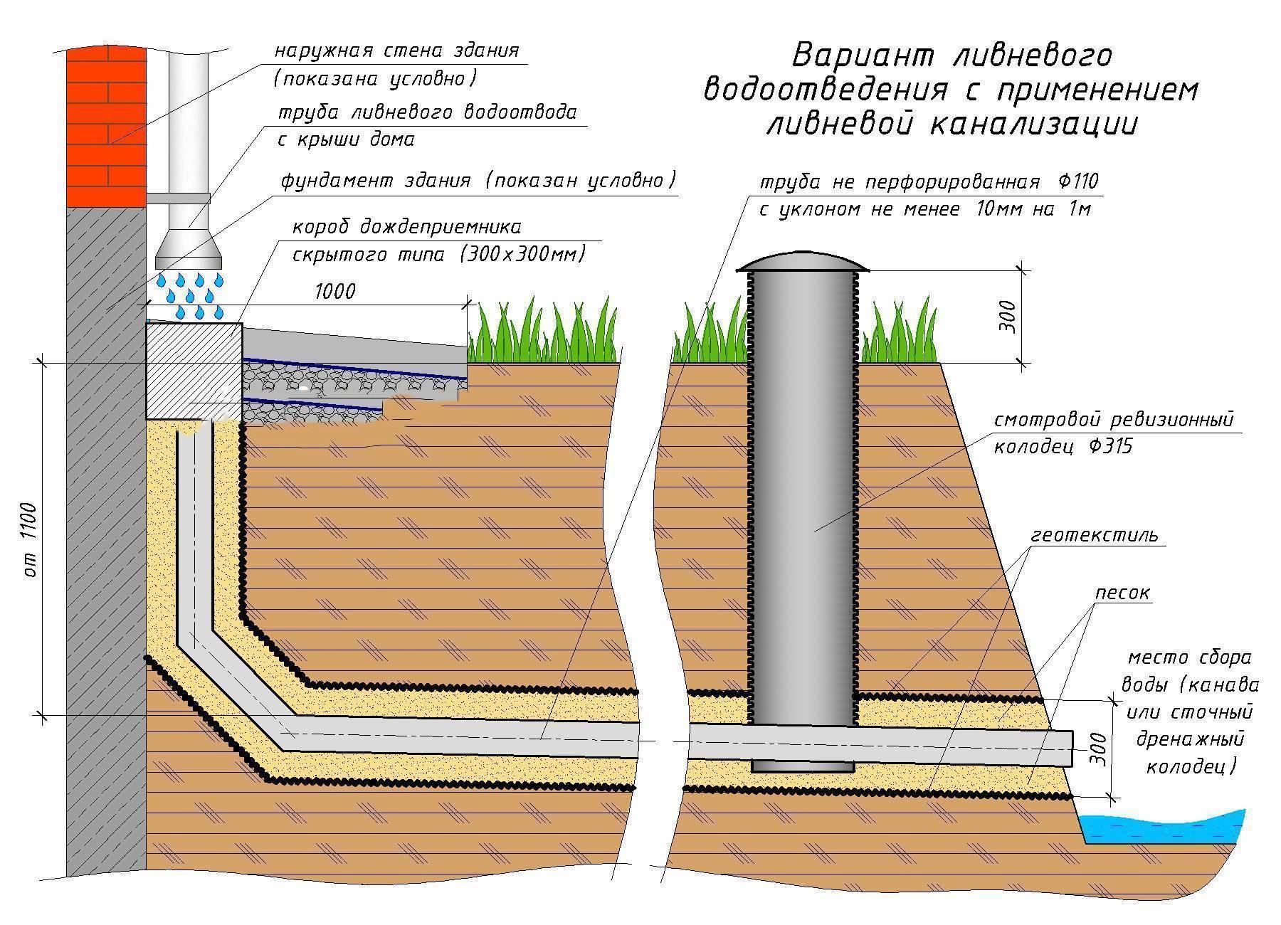 Виды ливневых систем водоотведения и их установка канализации своими руками +фото и видео | greendom74.ru