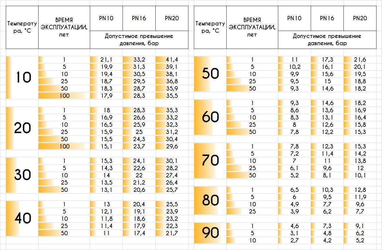 Технические характеристики и обозначения на полипропиленовых трубах