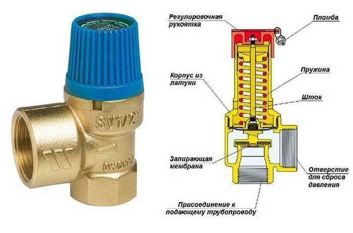 Гидроудар в системе отопления частного и многоквартирного дома