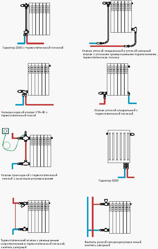 Схемы подключения батарей отопления в доме