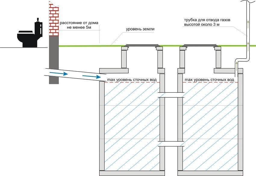 Внутренние сети водоснабжения и канализации: монтаж по снип | гидро гуру