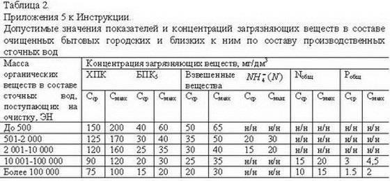 Санпин канализация: нормативные документы на ремонт сетей