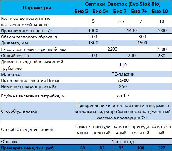 Септик эвосток (evostok):фото,устройство,характеристики,инструкция